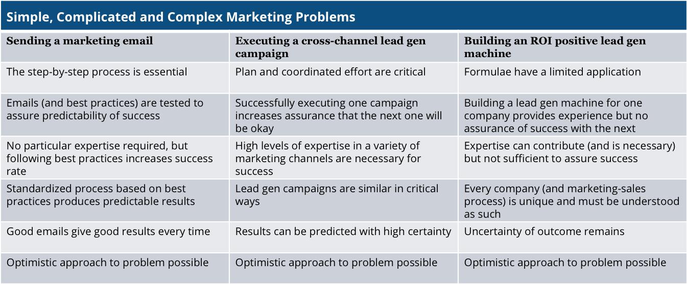 marketing-problems